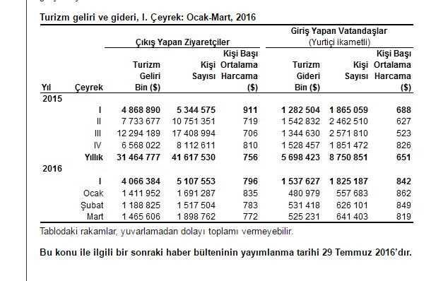 TÜİK опубликовал статистику по туристам за I квартал