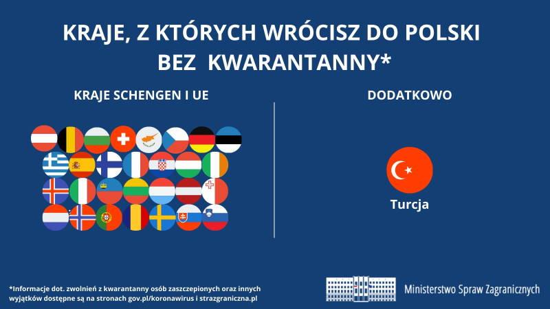 Польша убирает Турцию из «красного списка»