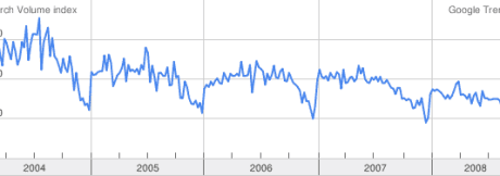 Google trends for Cyprus property - all regions
