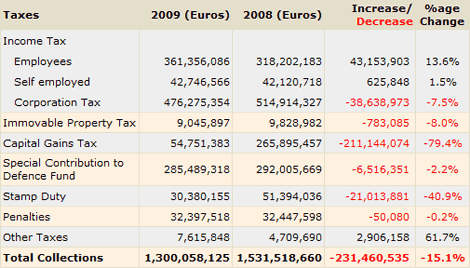 Cyprus Inland Revenue Department collections January – September 2008/2009