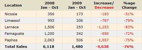 Property Sales to Foreigners (Source: Cyprus Land Registry)