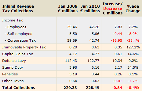 Cyprus Inland Revenue Tax Collections for January 2010