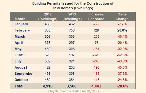 building permits October 2013