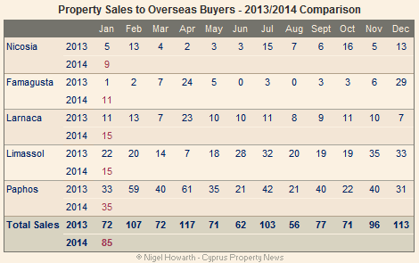 Overseas property sales January 2014