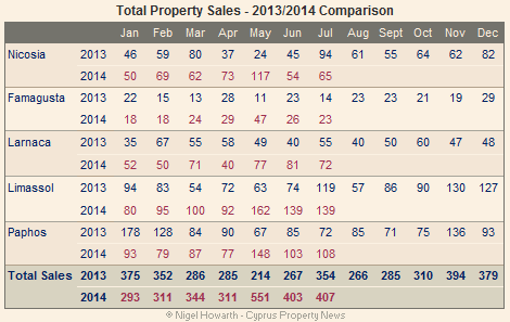 Cyprus: Total property sales July 2014