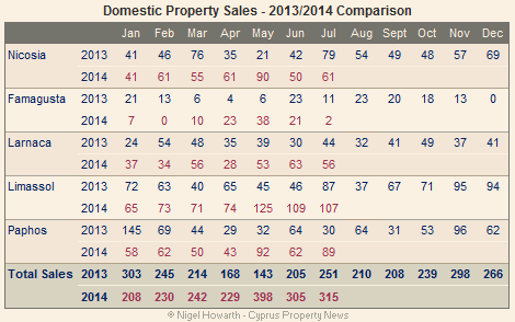Cyprus: Domestic property sales July 2014