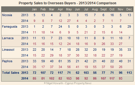 Cyprus overseas property sales