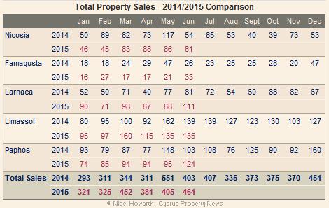 Cyprus property sales June 2015