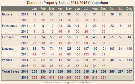 Cyprus domestic property sales September 2015
