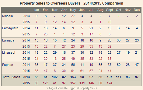 Cyprus overseas property sales September 2015