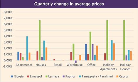 RICS Cyprus property prices