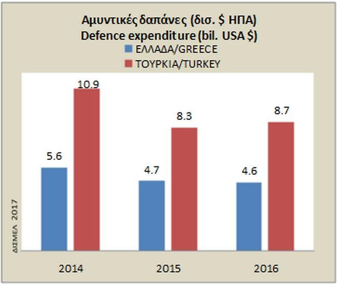 Ελλάδα - Τουρκία: Αυτές είναι οι στρατιωτικές τους δυνάμεις σήμερα