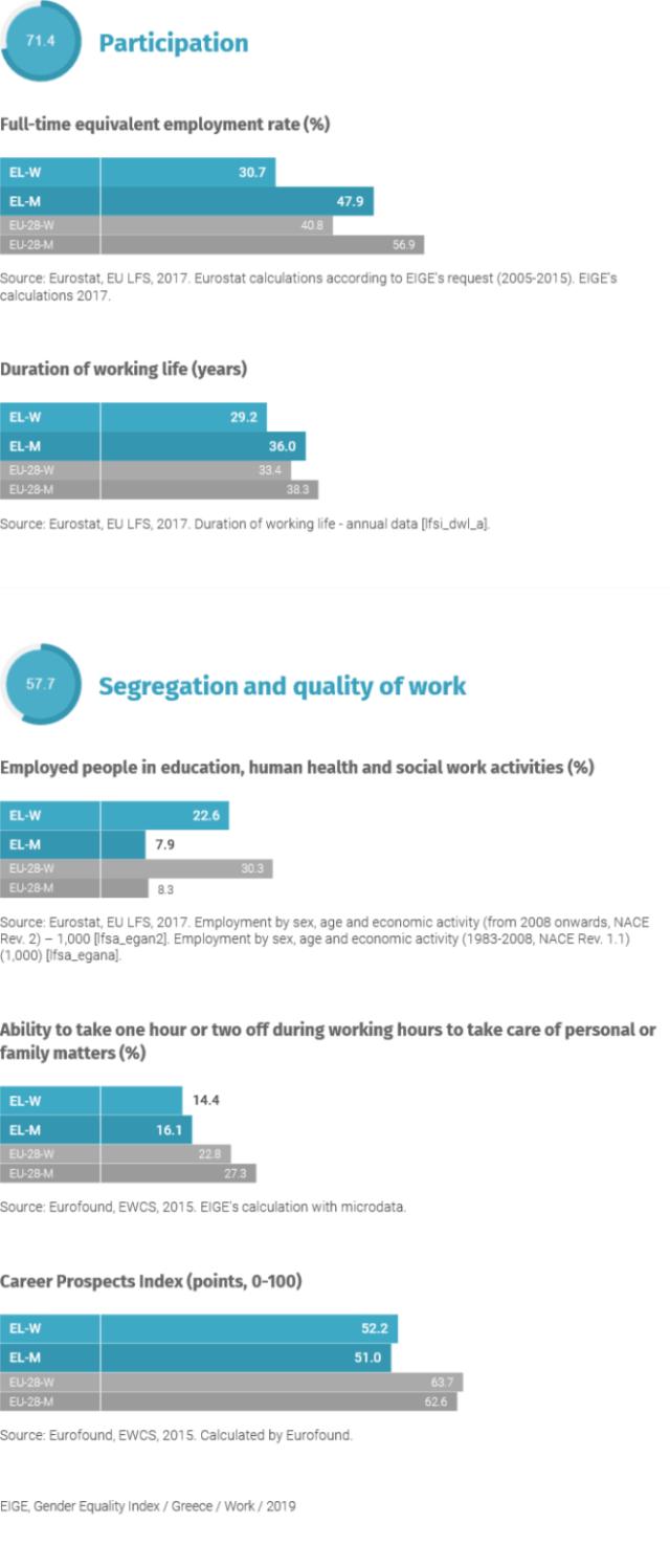 Στην Ελλάδα του 2020 η μία στις δύο γυναίκες δε δουλεύει