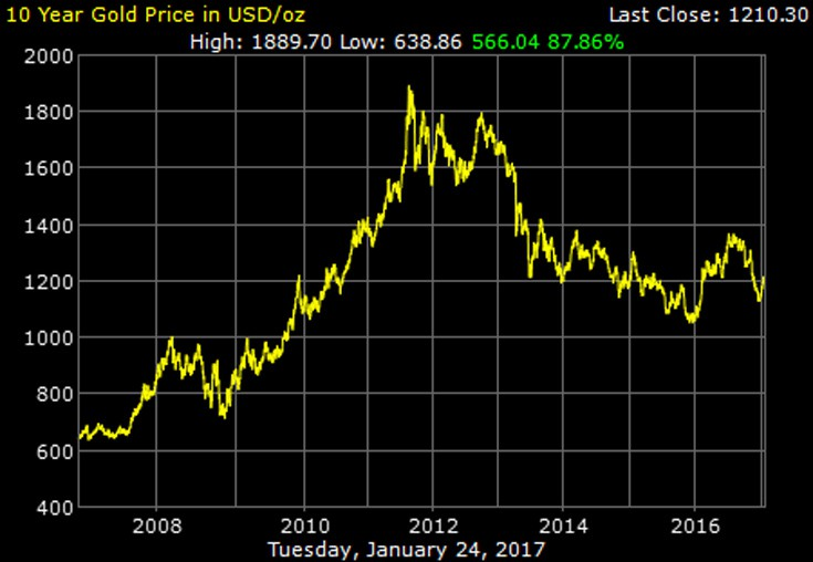 gold_10_year_o_b_usd
