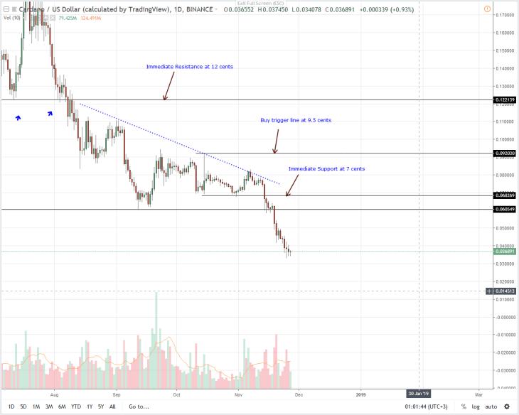 ADA/USD Price Analysis