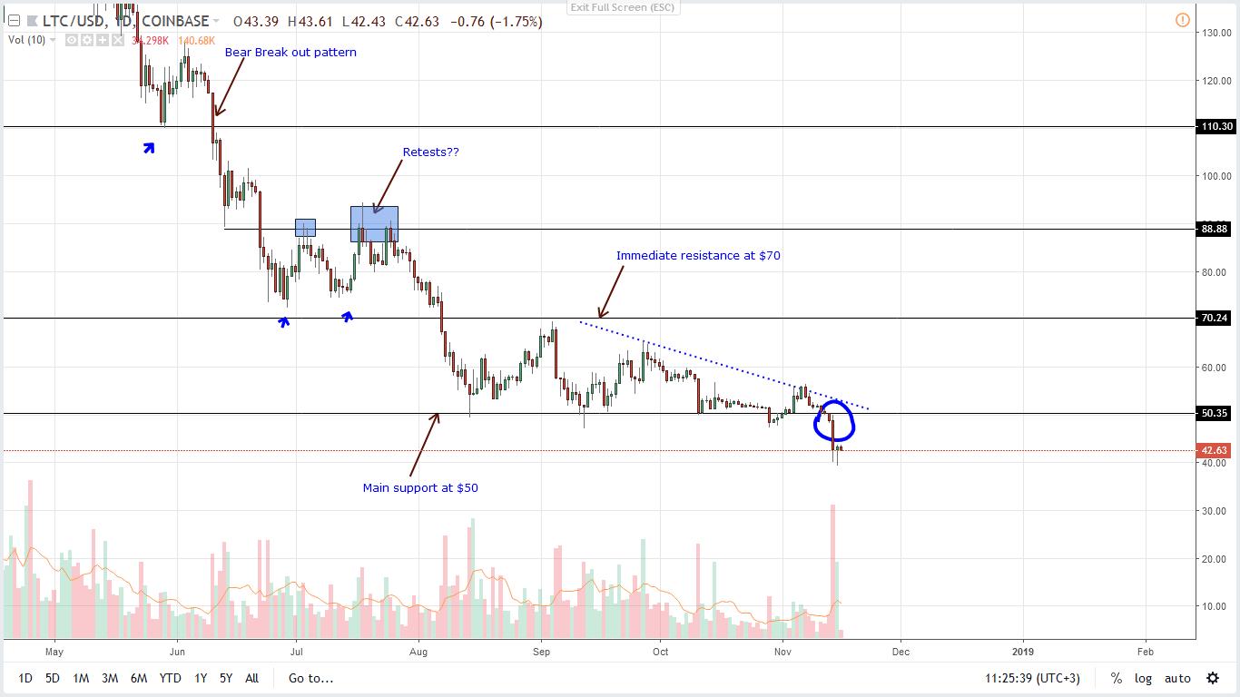 LTC/USD Price Analysis