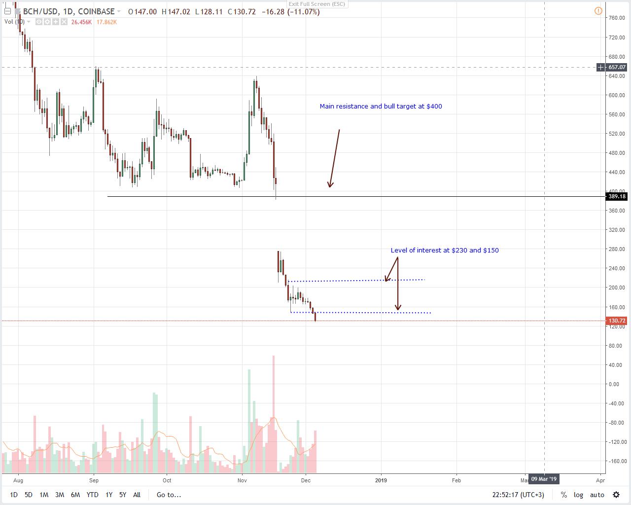 BCH/USD Price Analysis