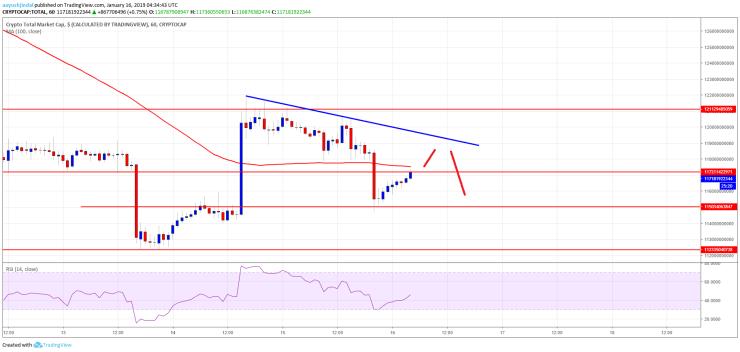 Crypto Market Cap BTC BCH TRX TRON ADA Stellar XLM