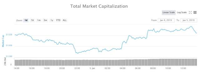 totalcap0501 Crypto Market Update: Ethereum Increases Gap Over XRP to $2 Billion - newsBTC Cryptocurrencies news
