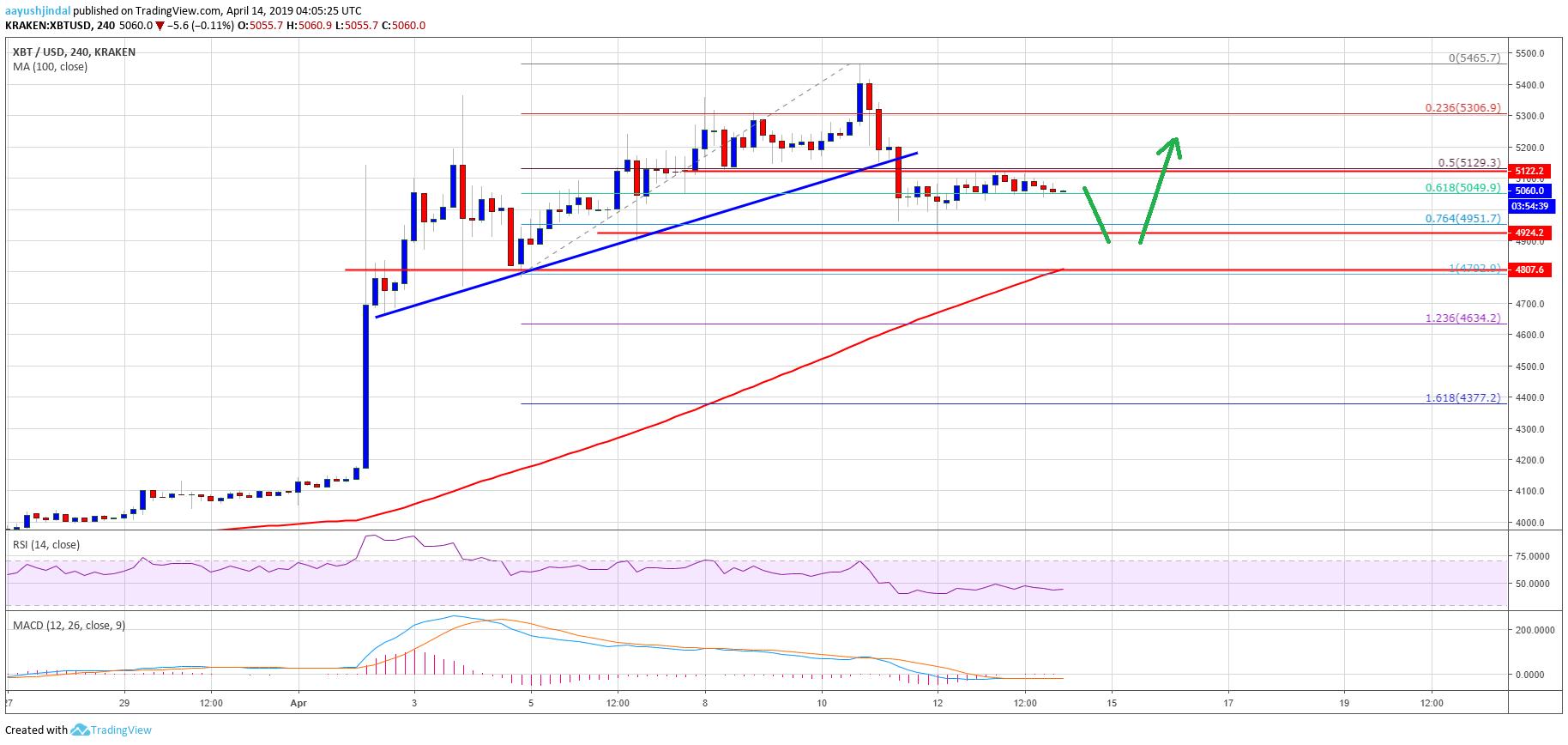 Bitcoin Price Weekly Analysis BTC Chart