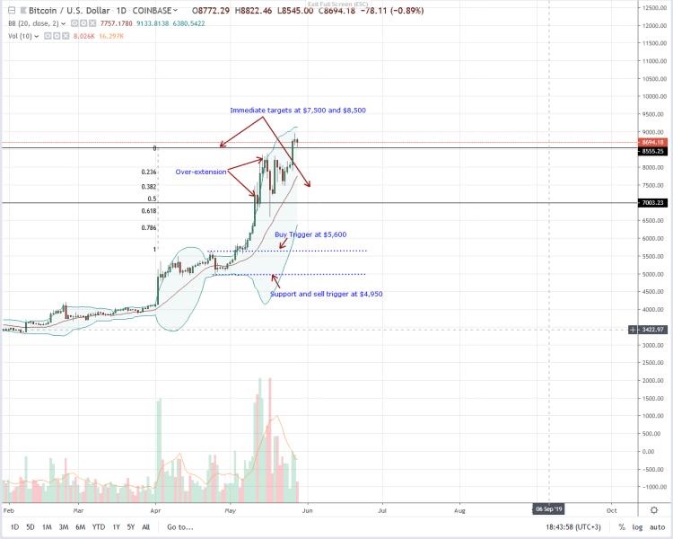Bitcoins Bulls