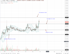 TRX Break Free From a 5-Month Range, 4 Cents Possible