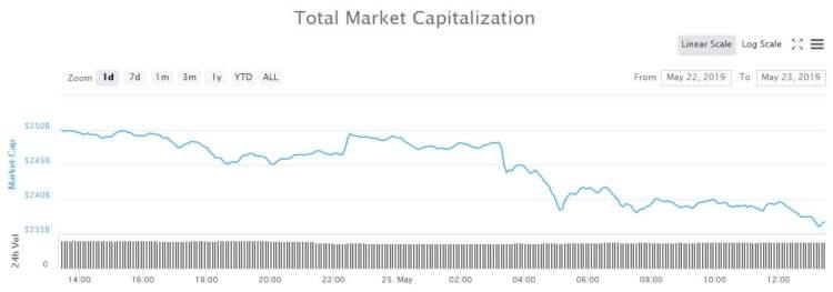 crypto market wrap