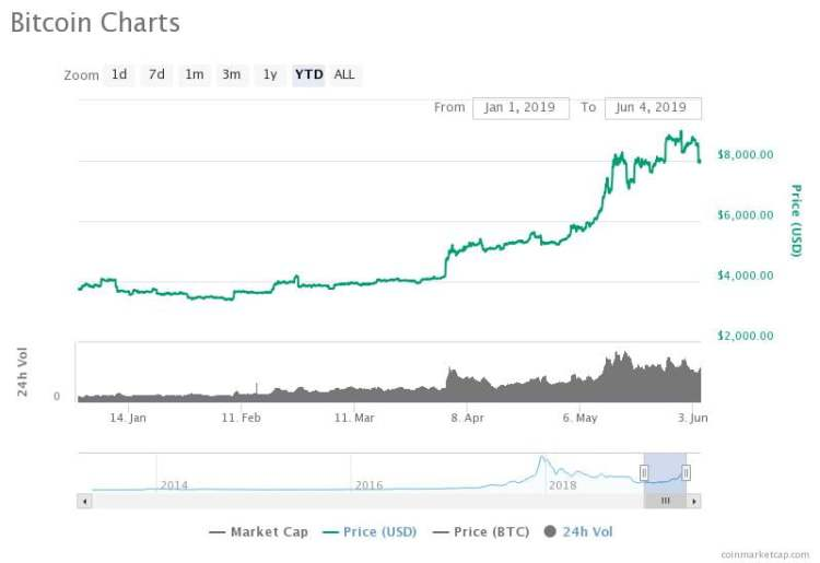 The bitcoin price is up 113 percent year-to-date