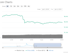 Analysts Strongly Disagree That This Bitcoin Dip Should be Bought, Here's Why