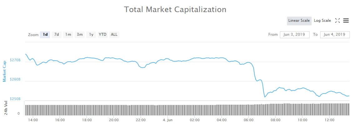 Total Market Capitalization 24 Hours Coinmarketcap Com