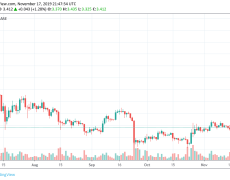 EOS is poised for Bull Run But What's Preventing a Breakout: Factors & Trends