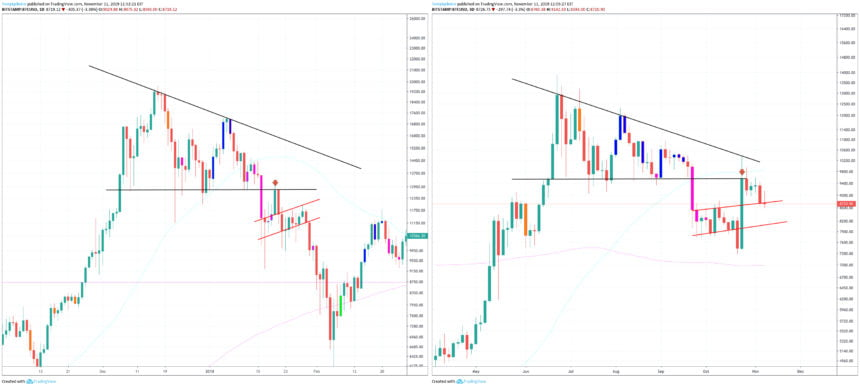 Bitcoin Low Timeframe Fractal Matches Weekly Price Action, But Is There More?