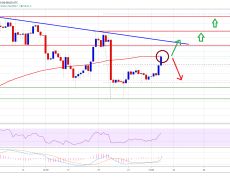 Bitcoin Restarts Uptrend But Hers's Why 100 SMA Holds Key For Fresh Highs