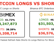 Bitcoin is Setting Up For a Violent Long Squeeze, Which May Trigger New Lows