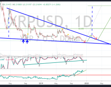 Analysis That Predicted Ripple XRP's $0.17 Bottom: 200% Rally is Coming