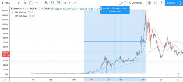 Ethereum daily showing 50-day and 200-day MA