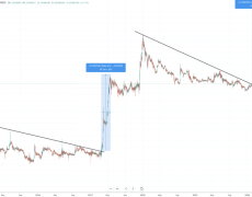 XRP Breaks Out of Two-Year Downtrend Against Bitcoin and the Dollar