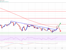 Bitcoin is Showing Early Signs of Fresh Rally, But 100 SMA is the Key