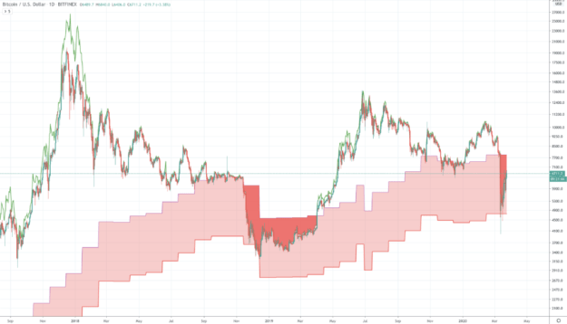bitcoin price chart cost of production