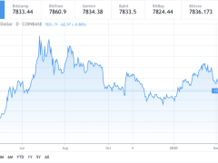 Bitcoin Risks Breakdown to $6.5k as Selling Continues Near Long-term Support