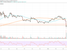 Bitcoin Paints V-Shape Recovery after Crashing to $3.8K; More Pain Coming?