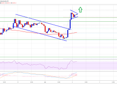 Bitcoin Forming Another Bullish Breakout Pattern and It Could Rally To $7.2K