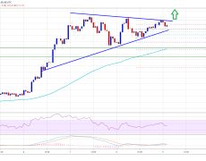 Ethereum Looks Ready For Another Leg Higher Over $175