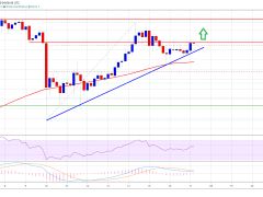 Bitcoin Price Holds Strong Above $9,200: A Strengthening Case for Upside