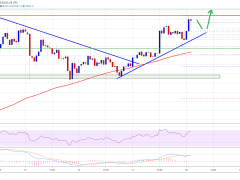 Bitcoin Poised To Surge Above $10K If It Holds This Crucial Support