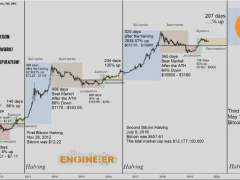 Bitcoin Post-Halving Crash Theory Has One Serious Flaw
