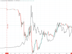 Bitcoin Dominance Reversal At Key Level Points To Sustained Altcoin Rally