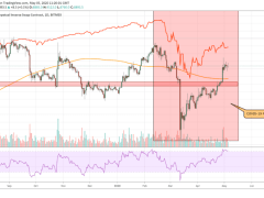 Bitcoin 13% Upsurge in Tandem with Stocks Show It's Not a Safe Haven