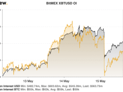 Bitcoin Open Interest Recovers Following Yesterday's $30m Liquidation Spree