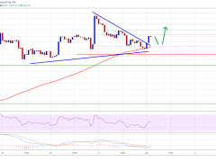 Bitcoin Above $9,750 Would Make Case for Larger Rally: Here's Why